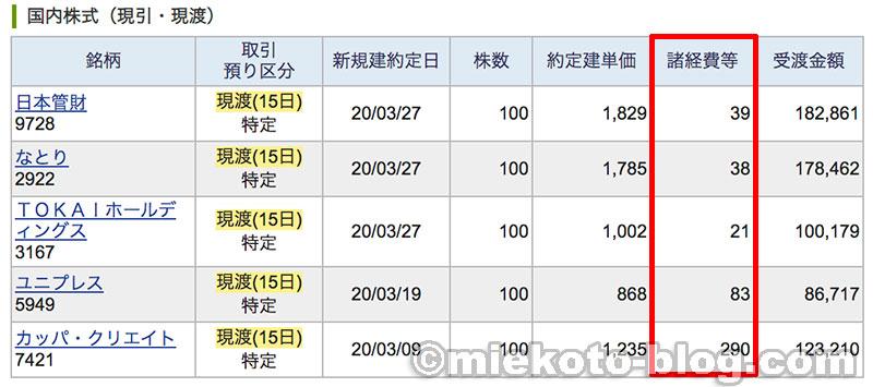 3月株主優待 優待クロス 取得コスト 諸経費